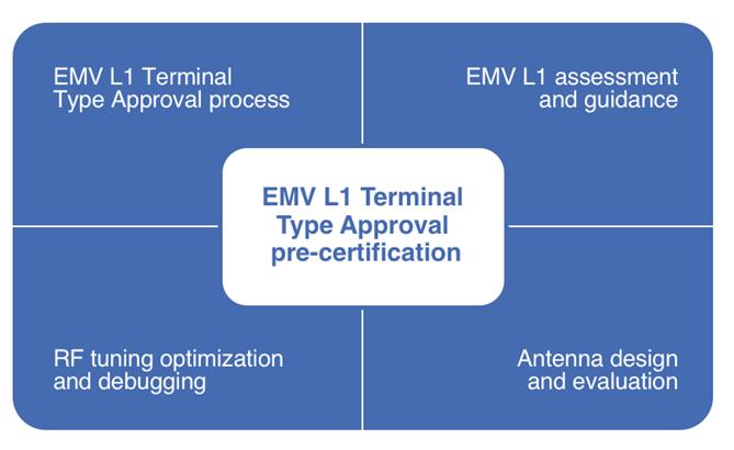 EMVCo L1 pre-certification - MobileKnowledge